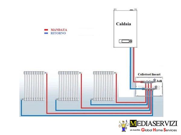 Impianto di riscaldamento a termosifoni 3